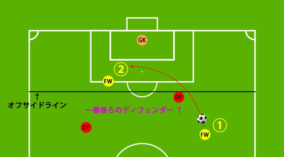 サッカー オフサイド ルール わかりやすく